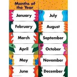معاني أشهر السنة بالانجليزي. January كانون الأول: نسبةالى Janus اله  البوابات و البدايات.